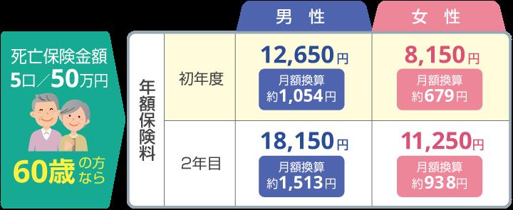 死亡保険金額5口/50万円・60歳の方ならこの保険料!